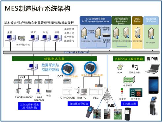MES系统架构