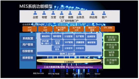 mes系统功能模型
