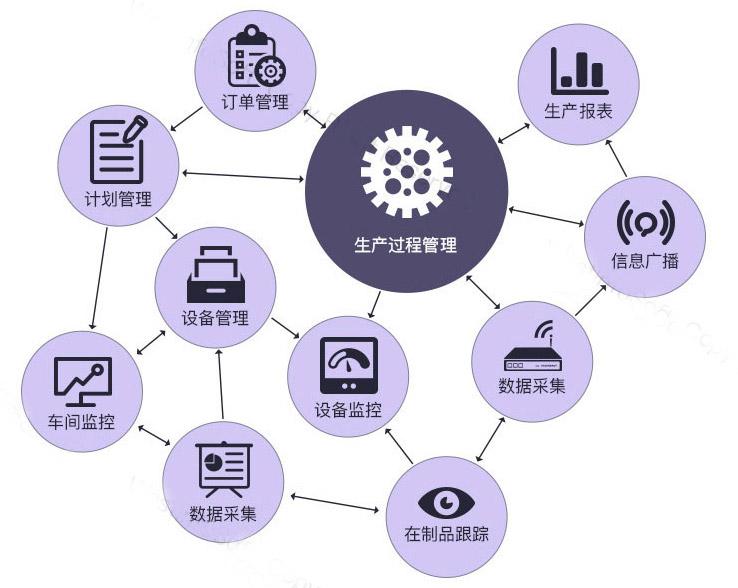 mes系统生产管理模块图片