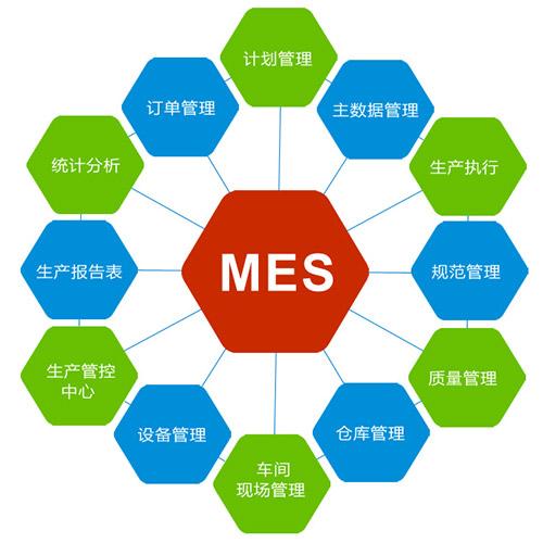 制造執行系統(MES)